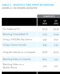 Nielsen Cross-Platform Report Q1 2013