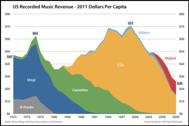RIAA-BI-music-industry-revenue-trend
