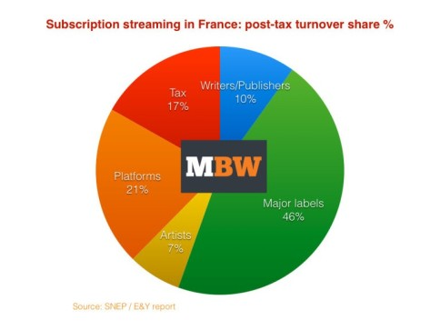 Subscription streaming in France