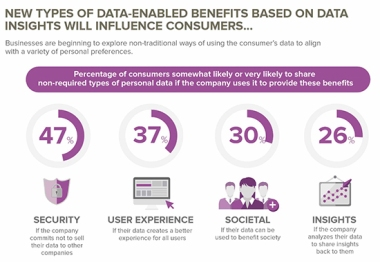 Data-Enabled-Benefits