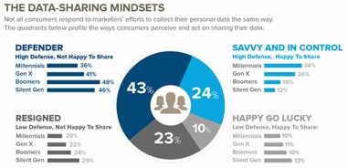 Data-Sharing-Mindsets